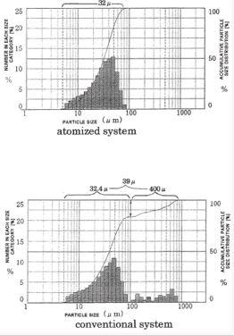 微粒化粉体装置